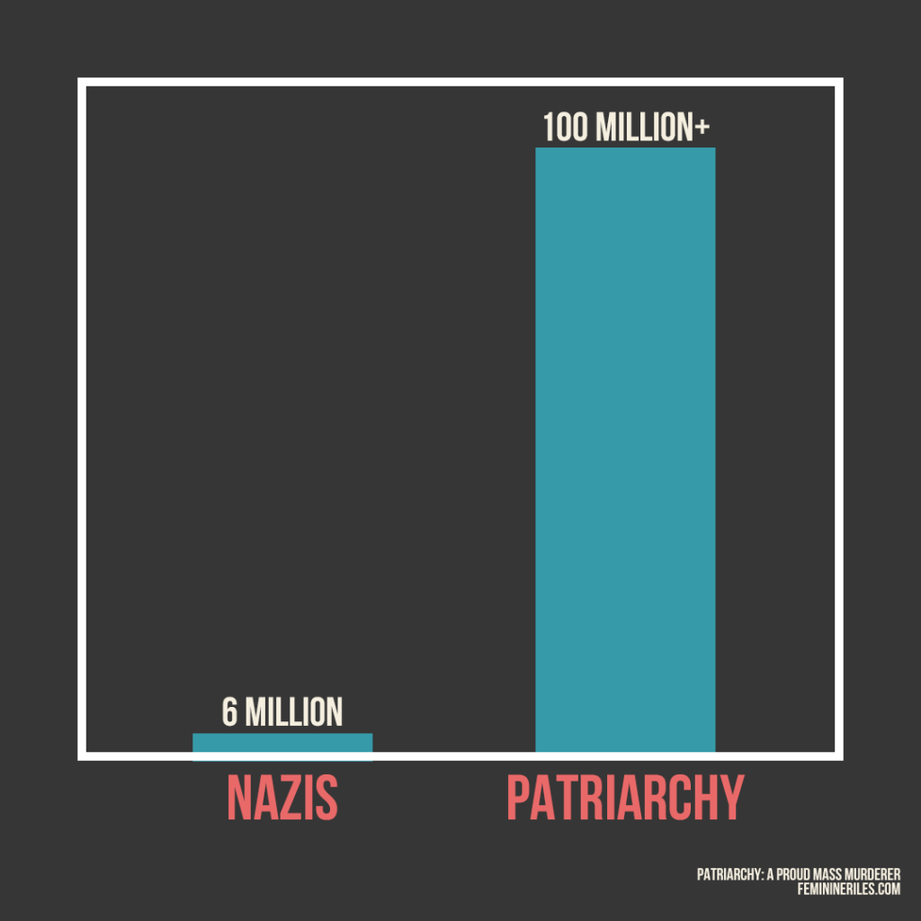 Chart with comparing genocides by the nazis and patriarchy. The number of deaths from the Nazis: 6 Million The number of deaths from female infanticide and patriarchy: 100 Million+